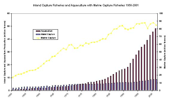 Figure 1 Fao Statistics on the Comparative Production from Inland, Aquaculture and Marine Fisheries (1950-2001)