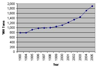 Figure 2 Growth of Aquaculture in the Philippines (from Lopez Et Al. 2005; Bfar 2006)