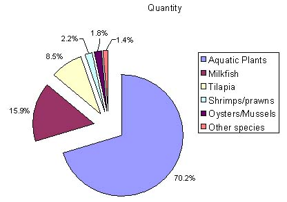 Figure 3 Percent Share of Major Species Produced from Aquaculture 2004