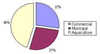 Figure 5 Share of Production by Subsector, 2005