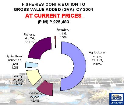 Figure 6 Fisheries Contribution to Gross Value Added (Gva) CY 2004