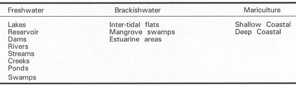 Table 1 List of Aquaculture According to Environment