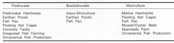 Table 2 List of Aquaculture According to Farming System