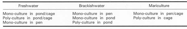 Table 3 List of Aquaculture According to Farming Technology