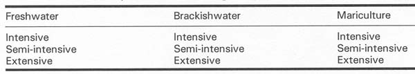 Table 4 List of Aquaculture According to Production Scale
