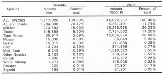 Table 6 Philippine Aquaculture Production by Species, 2004, Ranked According to Quantity (Da-Bas, 2005)