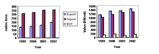 Figure 1 Quantity, Value and Effect to Bot in Import and Export of Fishery Commodities