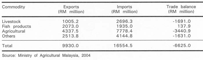 Table 1 Food Export and Import Bills in Year 2004