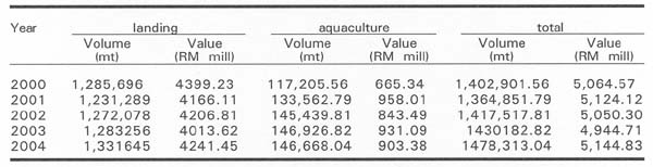 Table 2 Fish Production from Marine Landings and Marine Aquaculture in the Year 2000-2004
