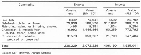 Table 3 Main Export and Import of Fisheries Commodity, Malaysia, 2004