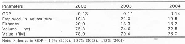 Table 6 Contribution of Marine Aquaculture (in Percentage-%) to Fisheries and National Economy during the Year 2002-2004