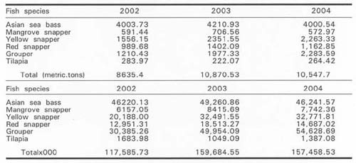 Table 9 Production in Metric Tons and Wholesale Value in RM Million of Main Fish Species during 2002- 2004