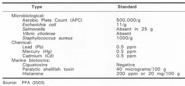 Table 4 Microbiological, Chemical and Biological Standards