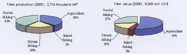Figure 1 Fisheries Production and Its Value in 2005