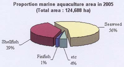 Figure 2 Aquaculture Area by Species in 2005